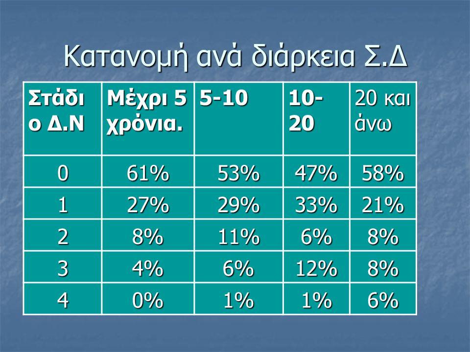 Κατανομή ανά διάρκεια Σ.Δ Στάδι ο Δ.Ν Μέχρι 5 χρόνια. 5-10 10- 20 20 και άνω 061%53%47%58% 127%29%33%21% 28%11%6%8% 34%6%12%8% 40%1%1%6%