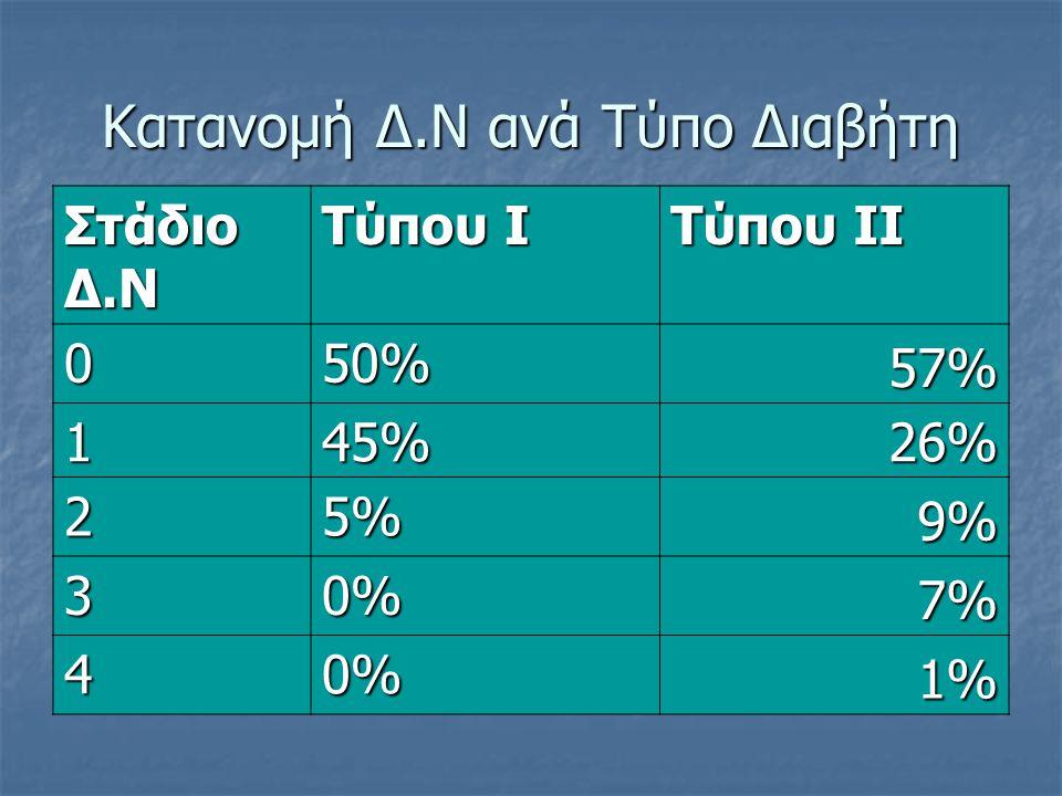 Κατανομή Δ.Ν ανά Τύπο Διαβήτη Στάδιο Δ.Ν Τύπου Ι Τύπου ΙΙ 050% 57% 145% 26% 25% 9% 30% 7% 40% 1%