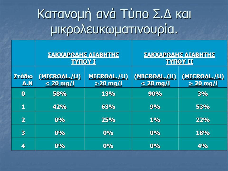 Κατανομή ανά Τύπο Σ.Δ και μικρολευκωματινουρία. ΣΑΚΧΑΡΩΔΗΣ ΔΙΑΒΗΤΗΣ ΤΥΠΟΥ Ι ΣΑΚΧΑΡΩΔΗΣ ΔΙΑΒΗΤΗΣ ΤΥΠΟΥ ΙΙ Στάδιο Δ.Ν (MICROAL./U) < 20 mg/l MICROAL./U)