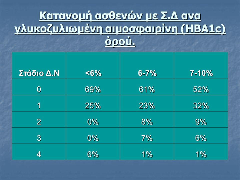 Κατανομή ασθενών με Σ.Δ ανα γλυκοζυλιωμένη αιμοσφαιρίνη (ΗΒΑ1c) όρού. Στάδιο Δ.Ν <6%6-7%7-10% 069%61%52% 125%23%32% 20%8%9% 30%7%6% 46%1%1%