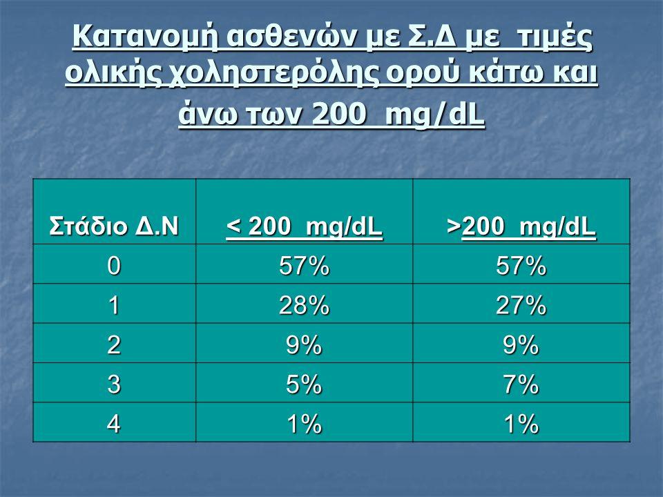 Κατανομή ασθενών με Σ.Δ με τιμές ολικής χοληστερόλης ορού κάτω και άνω των 200 mg/dL Στάδιο Δ.Ν < 200 mg/dL >200 mg/dL 057%57% 128%27% 29%9% 35%7% 41%