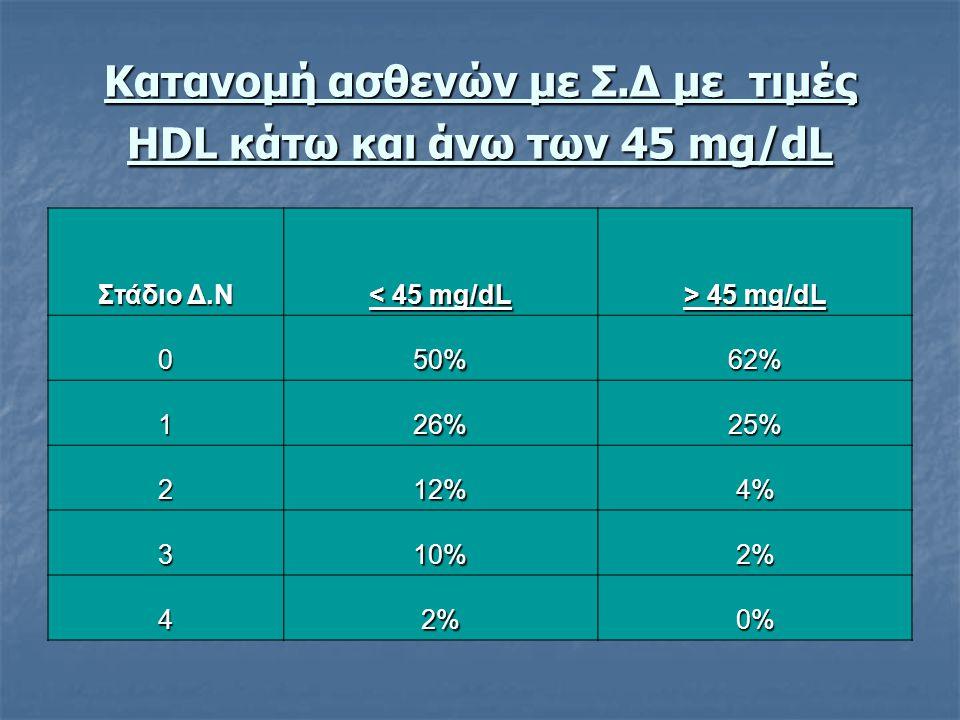 Κατανομή ασθενών με Σ.Δ με τιμές HDL κάτω και άνω των 45 mg/dL Στάδιο Δ.Ν < 45 mg/dL > 45 mg/dL 050%62% 126%25% 212%4% 310%2% 42%0%