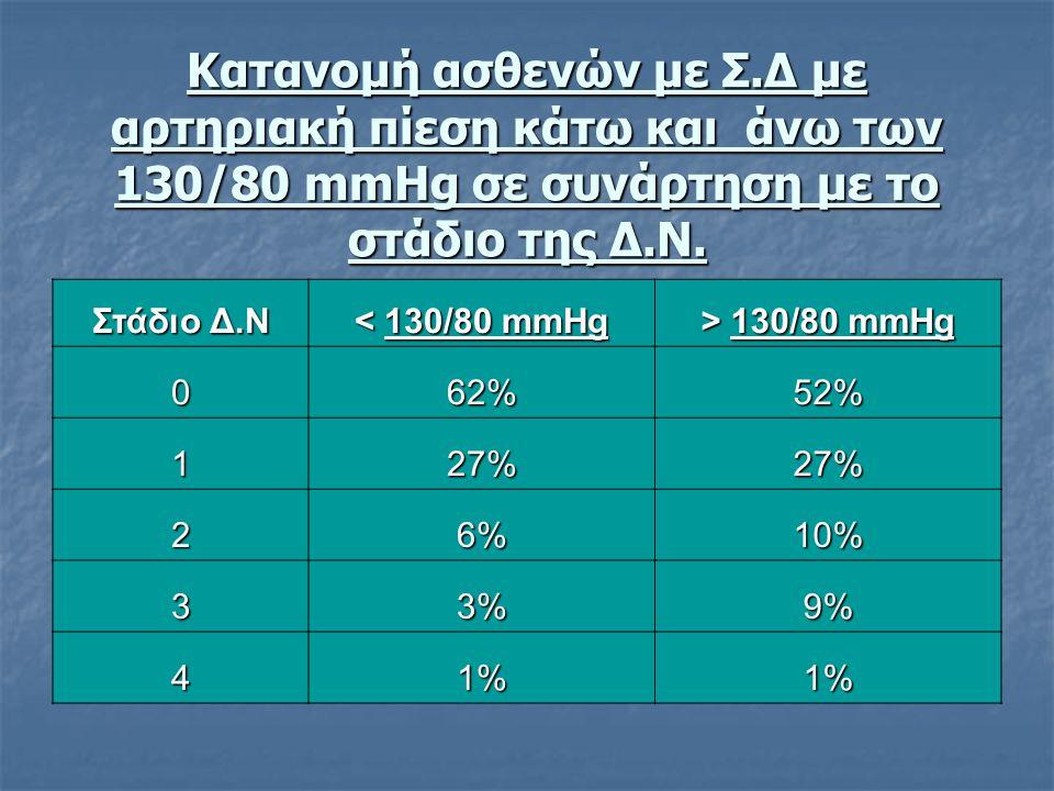 Κατανομή ασθενών με Σ.Δ με αρτηριακή πίεση κάτω και άνω των 130/80 mmHg σε συνάρτηση με το στάδιο της Δ.Ν. Στάδιο Δ.Ν < 130/80 mmHg > 130/80 mmHg 062%