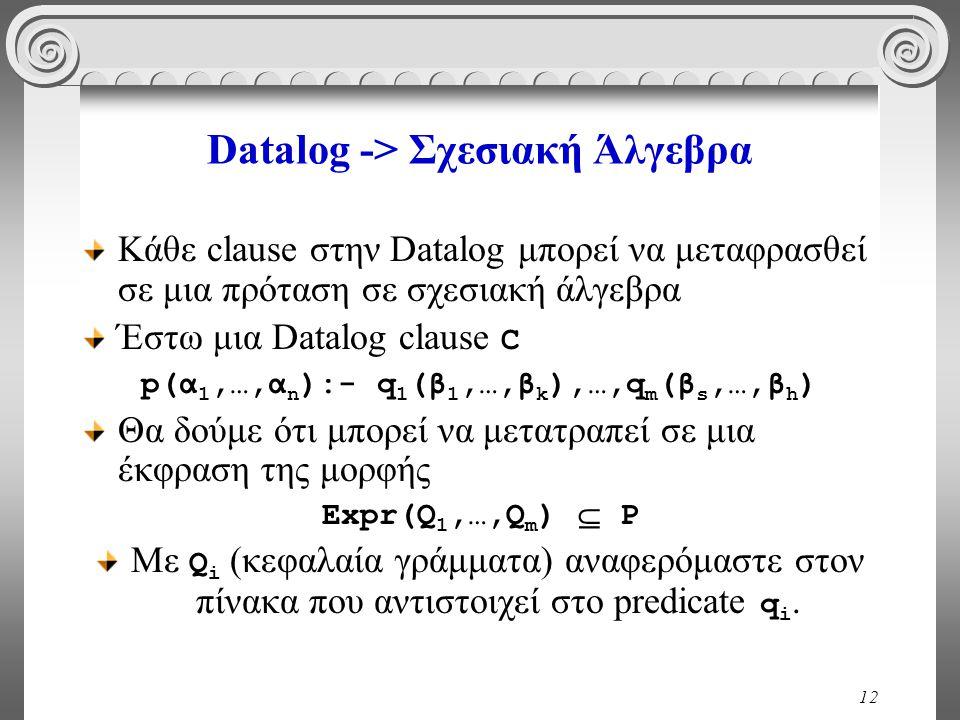 12 Datalog -> Σχεσιακή Άλγεβρα Κάθε clause στην Datalog μπορεί να μεταφρασθεί σε μια πρόταση σε σχεσιακή άλγεβρα Έστω μια Datalog clause C p(α 1,…,α n ):- q 1 (β 1,…,β k ),…,q m (β s,…,β h ) Θα δούμε ότι μπορεί να μετατραπεί σε μια έκφραση της μορφής Expr(Q 1,…,Q m )  P Με Q i (κεφαλαία γράμματα) αναφερόμαστε στον πίνακα που αντιστοιχεί στο predicate q i.