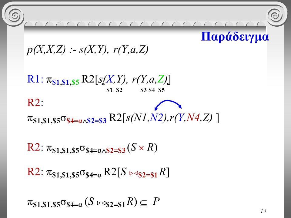 14 Παράδειγμα p(X,X,Z) :- s(X,Y), r(Y,a,Z) R1: π $1,$1,$5 R2[s(X,Y), r(Y,a,Z)] $1 $2 $3 $4 $5 R2: π $1,$1,$5 σ $4=α  $2=$3 R2[s(Ν1,Ν2),r(Y,Ν4,Z) ] R2: π $1,$1,$5 σ $4=α  $2=$3 (S  R) R2: π $1,$1,$5 σ $4=α R2[S  $2=$1 R] π $1,$1,$5 σ $4=α (S  $2=$1 R)  P