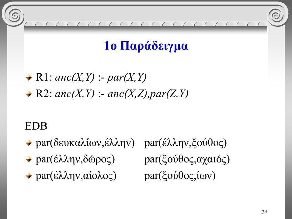 24 1o Παράδειγμα R1: anc(X,Y) :- par(X,Y) R2: anc(X,Y) :- anc(X,Z),par(Z,Y) EDB par(δευκαλίων,έλλην) par(έλλην,ξούθος) par(έλλην,δώρος) par(ξούθος,αχαιός) par(έλλην,αίολος) par(ξούθος,ίων)