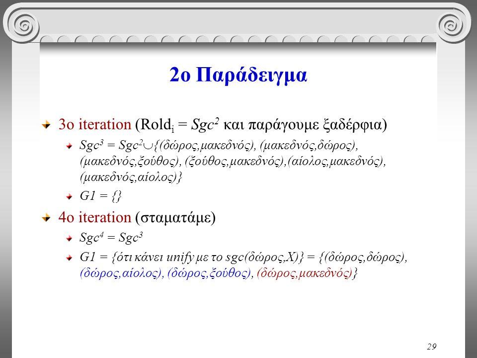 29 2o Παράδειγμα 3ο iteration (Rold i = Sgc 2 και παράγουμε ξαδέρφια) Sgc 3 = Sgc 2  {(δώρος,μακεδνός), (μακεδνός,δώρος), (μακεδνός,ξούθος), (ξούθος,μακεδνός),(αίολος,μακεδνός), (μακεδνός,αίολος)} G1 = {} 4ο iteration (σταματάμε) Sgc 4 = Sgc 3 G1 = {ότι κάνει unify με το sgc(δώρος,Χ)} = {(δώρος,δώρος), (δώρος,αίολος), (δώρος,ξούθος), (δώρος,μακεδνός)}
