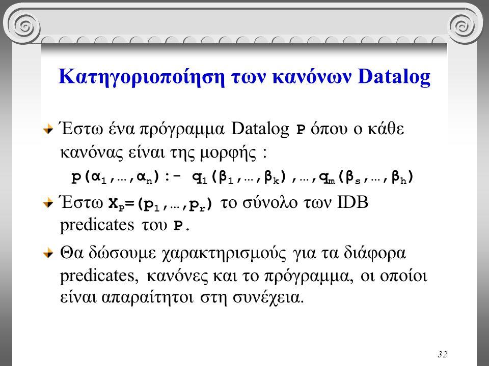 32 Κατηγοριοποίηση των κανόνων Datalog Έστω ένα πρόγραμμα Datalog P όπου ο κάθε κανόνας είναι της μορφής : p(α 1,…,α n ):- q 1 (β 1,…,β k ),…,q m (β s,…,β h ) Έστω X P =(p 1,…,p r ) το σύνολο των IDB predicates του P.