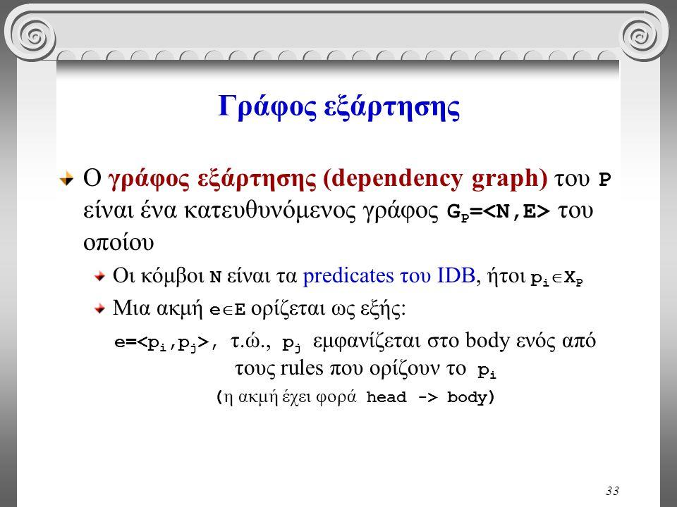 33 Γράφος εξάρτησης Ο γράφος εξάρτησης (dependency graph) του P είναι ένα κατευθυνόμενος γράφος G P = του οποίου Οι κόμβοι N είναι τα predicates του IDB, ήτοι p i  X P Μια ακμή e  E ορίζεται ως εξής: e=, τ.ώ., p j εμφανίζεται στο body ενός από τους rules που ορίζουν το p i ( η ακμή έχει φορά head -> body )
