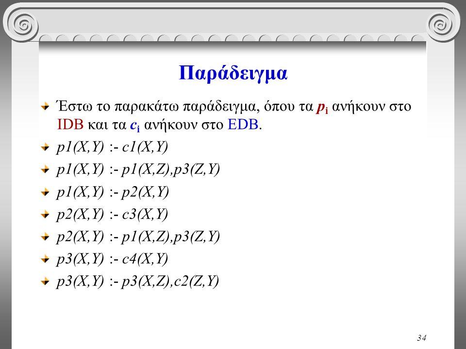 34 Παράδειγμα Έστω το παρακάτω παράδειγμα, όπου τα p i ανήκουν στο IDB και τα c i ανήκουν στο EDB.