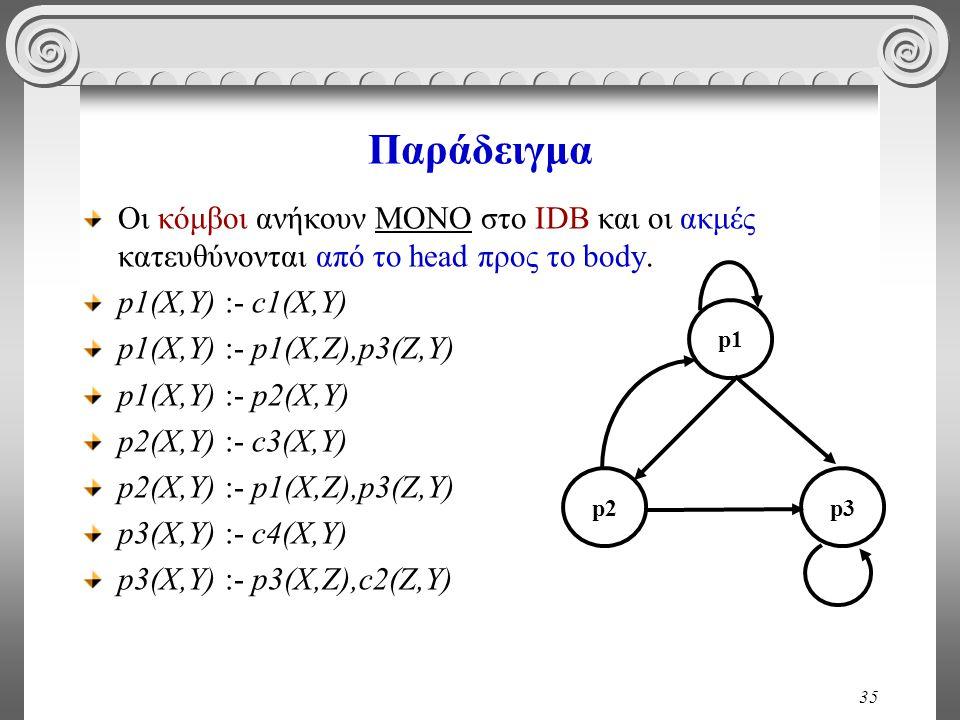 35 Παράδειγμα Οι κόμβοι ανήκουν ΜΟΝΟ στο IDB και οι ακμές κατευθύνονται από το head προς το body.
