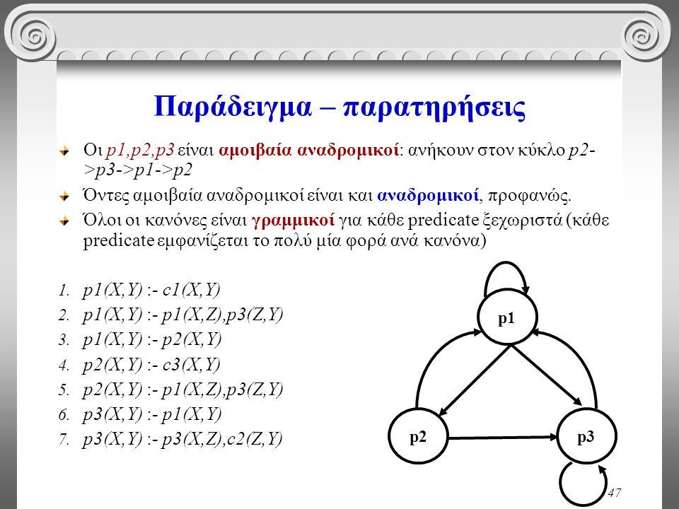 47 Παράδειγμα – παρατηρήσεις Οι p1,p2,p3 είναι αμοιβαία αναδρομικοί: ανήκουν στον κύκλο p2- >p3->p1->p2 Όντες αμοιβαία αναδρομικοί είναι και αναδρομικοί, προφανώς.