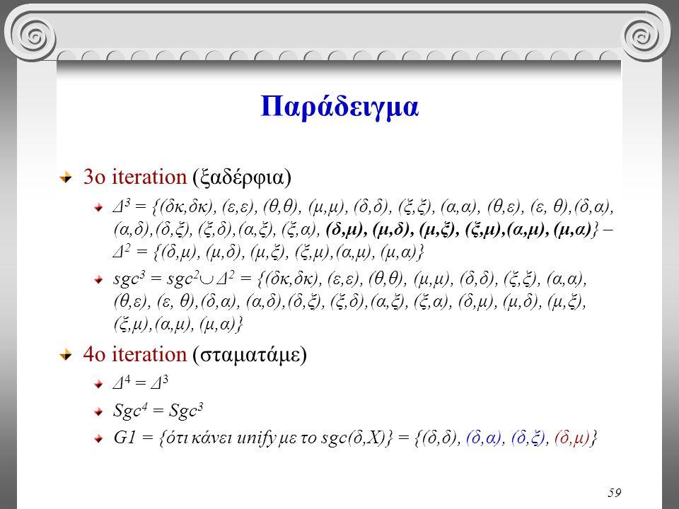 59 Παράδειγμα 3ο iteration (ξαδέρφια) Δ 3 = {(δκ,δκ), (ε,ε), (θ,θ), (μ,μ), (δ,δ), (ξ,ξ), (α,α), (θ,ε), (ε, θ),(δ,α), (α,δ),(δ,ξ), (ξ,δ),(α,ξ), (ξ,α), (δ,μ), (μ,δ), (μ,ξ), (ξ,μ),(α,μ), (μ,α)} – Δ 2 = {(δ,μ), (μ,δ), (μ,ξ), (ξ,μ),(α,μ), (μ,α)} sgc 3 = sgc 2  Δ 2 = {(δκ,δκ), (ε,ε), (θ,θ), (μ,μ), (δ,δ), (ξ,ξ), (α,α), (θ,ε), (ε, θ),(δ,α), (α,δ),(δ,ξ), (ξ,δ),(α,ξ), (ξ,α), (δ,μ), (μ,δ), (μ,ξ), (ξ,μ),(α,μ), (μ,α)} 4ο iteration (σταματάμε) Δ 4 = Δ 3 Sgc 4 = Sgc 3 G1 = {ότι κάνει unify με το sgc(δ,Χ)} = {(δ,δ), (δ,α), (δ,ξ), (δ,μ)}