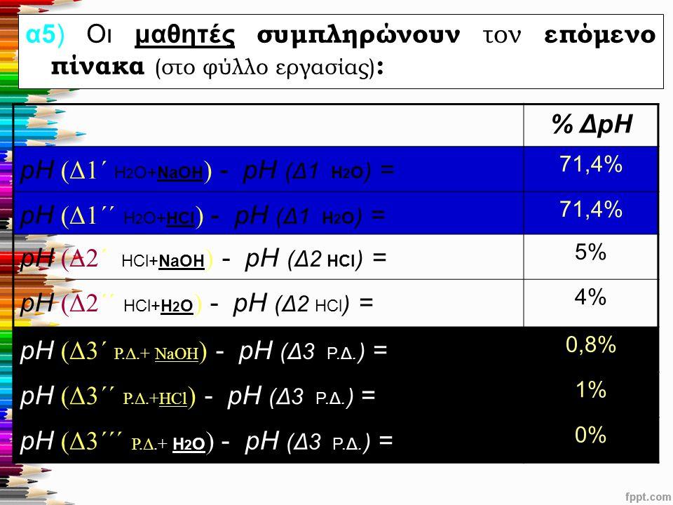 α5) Οι μαθητές συμπληρώνουν τον επόμενο πίνακα (στο φύλλο εργασίας) : % ΔpH pH (Δ1΄ Η 2 Ο+ΝaOH ) - pH (Δ1 Η 2 Ο ) = 71,4% pH (Δ1΄΄ Η 2 Ο+HCl ) - pH (Δ