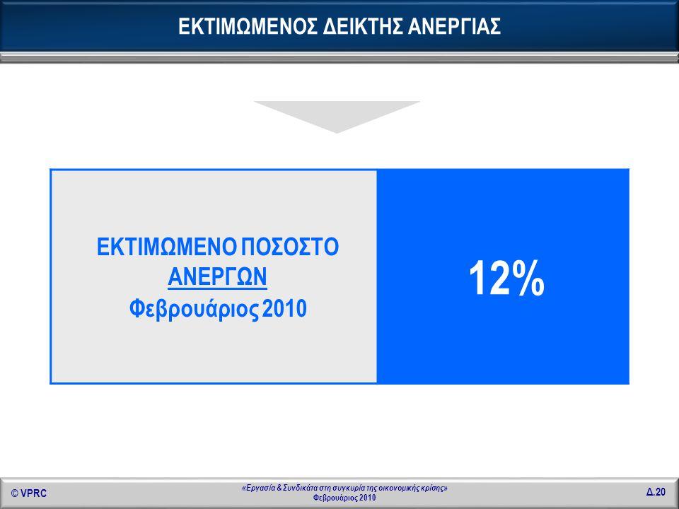 © VPRC Δ.20 «Εργασία & Συνδικάτα στη συγκυρία της οικονομικής κρίσης» Φεβρουάριος 2010 ΕΚΤΙΜΩΜΕΝΟ ΠΟΣΟΣΤΟ ΑΝΕΡΓΩΝ Φεβρουάριος 2010 12% ΕΚΤΙΜΩΜΕΝΟΣ ΔΕΙ
