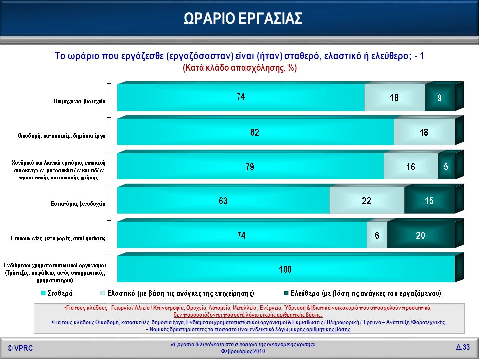 © VPRC Δ.33 «Εργασία & Συνδικάτα στη συγκυρία της οικονομικής κρίσης» Φεβρουάριος 2010 Το ωράριο που εργάζεσθε (εργαζόσασταν) είναι (ήταν) σταθερό, ελ
