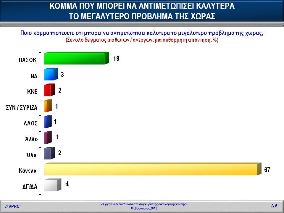 © VPRC Δ.46 «Εργασία & Συνδικάτα στη συγκυρία της οικονομικής κρίσης» Φεβρουάριος 2010 Σε ποιο φορέα είστε (ήσασταν) ασφαλισμένος/η; (Σύνολο δείγματος μισθωτών / ανέργων, %) ΦΟΡΕΑΣ ΑΣΦΑΛΙΣΗΣ ΚΥΡΙΑΣ ΕΡΓΑΣΙΑΣ