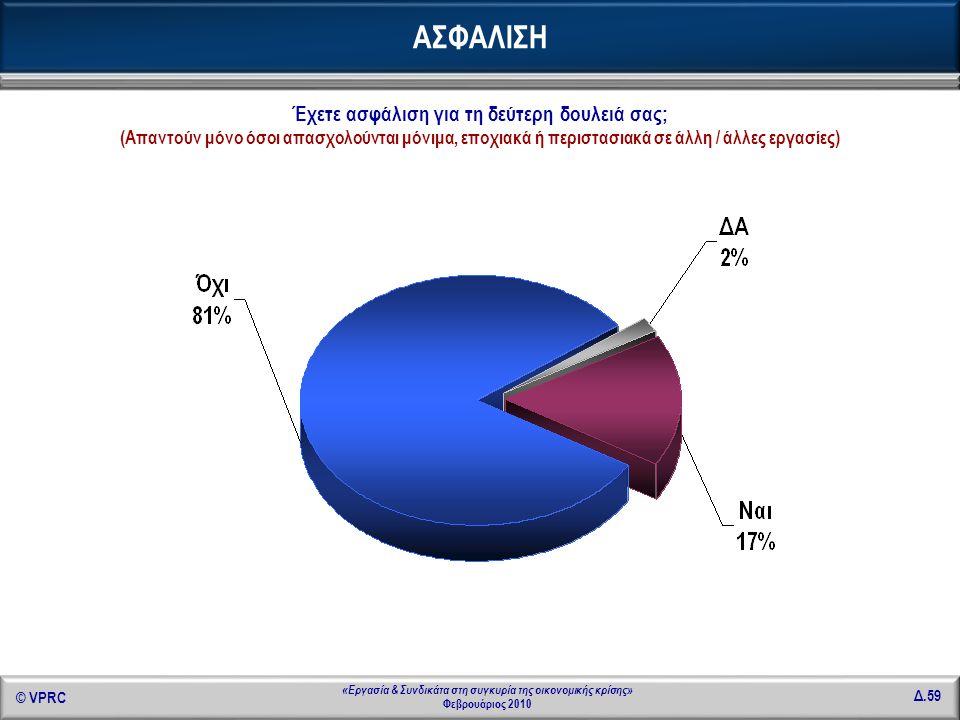 © VPRC Δ.59 «Εργασία & Συνδικάτα στη συγκυρία της οικονομικής κρίσης» Φεβρουάριος 2010 ΑΣΦΑΛΙΣΗ Έχετε ασφάλιση για τη δεύτερη δουλειά σας; (Απαντούν μ
