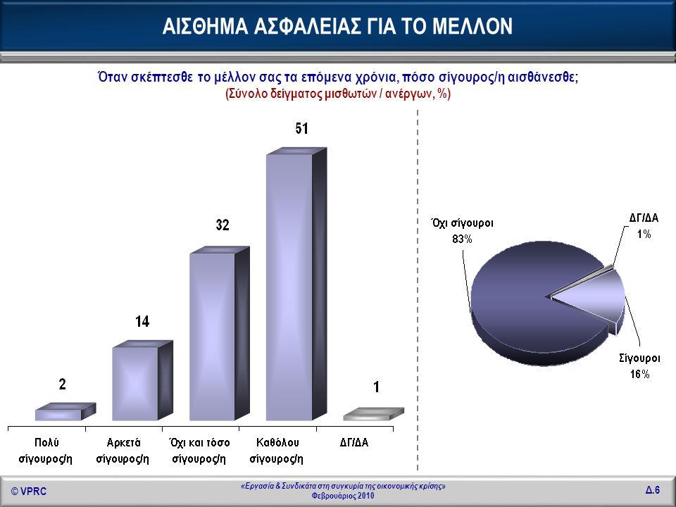 © VPRC Δ.47 «Εργασία & Συνδικάτα στη συγκυρία της οικονομικής κρίσης» Φεβρουάριος 2010 Μέσος καθαρός μισθός από την κύρια & δευτερεύουσα απασχόληση 1090, 70 € ΜΙΣΘΟΛΟΓΙΚΗ ΚΛΙΜΑΚΑ Σε τι ποσό ανέρχονται περίπου οι μηνιαίες καθαρές αποδοχές από την κύρια και δευτερεύουσα απασχόλησή σας; (Σύνολο δείγματος μισθωτών / ανέργων, αυθόρμητη απάντηση)