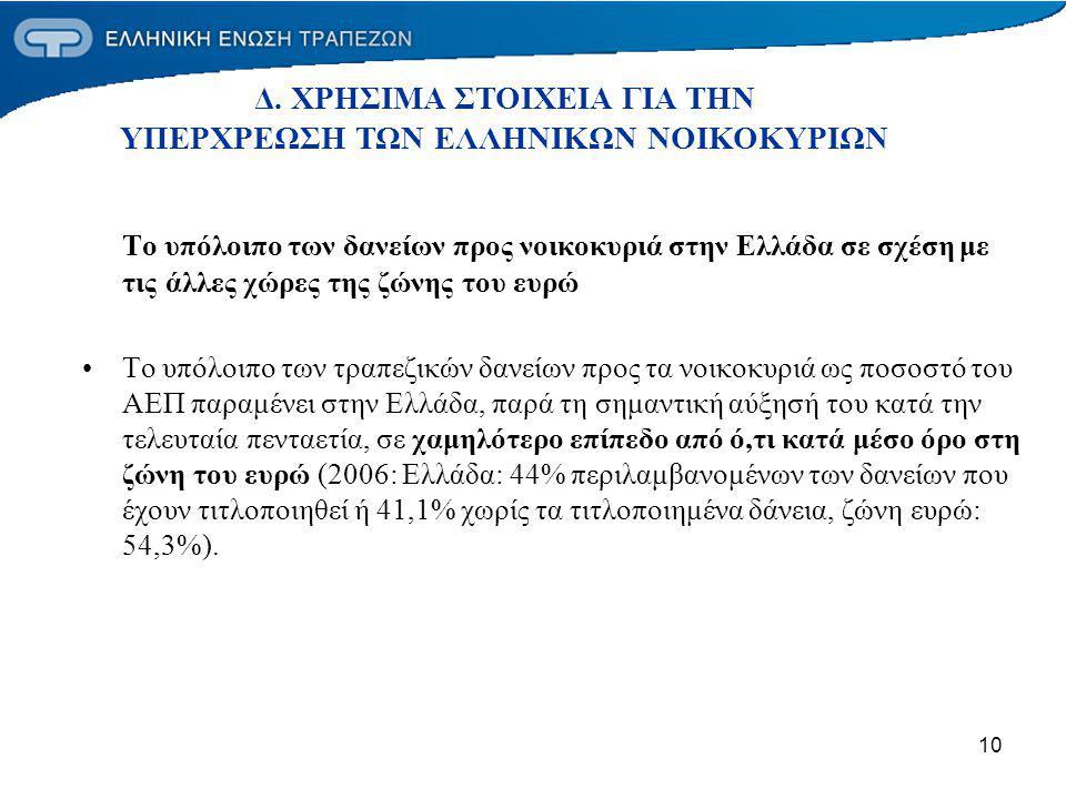 10 Το υπόλοιπο των δανείων προς νοικοκυριά στην Ελλάδα σε σχέση με τις άλλες χώρες της ζώνης του ευρώ Το υπόλοιπο των τραπεζικών δανείων προς τα νοικοκυριά ως ποσοστό του ΑΕΠ παραμένει στην Ελλάδα, παρά τη σημαντική αύξησή του κατά την τελευταία πενταετία, σε χαμηλότερο επίπεδο από ό,τι κατά μέσο όρο στη ζώνη του ευρώ (2006: Ελλάδα: 44% περιλαμβανομένων των δανείων που έχουν τιτλοποιηθεί ή 41,1% χωρίς τα τιτλοποιημένα δάνεια, ζώνη ευρώ: 54,3%).