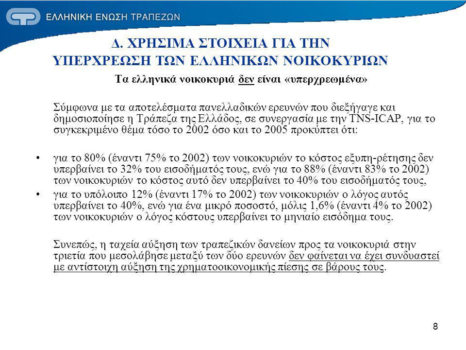 9 Πάνω απο τα μισά ελληνικά νοικοκυριά δηλώνουν ότι δεν έχουν δανειστεί Στο πλαίσιο των εν λόγω ερευνών προκύπτει πως περισσότερα από τα μισά νοικοκυριά δήλωσαν ότι δεν έχουν δανειστεί από το τραπεζικό σύστημα (το 53,1 % το 2005 και το 51,6% το 2002).