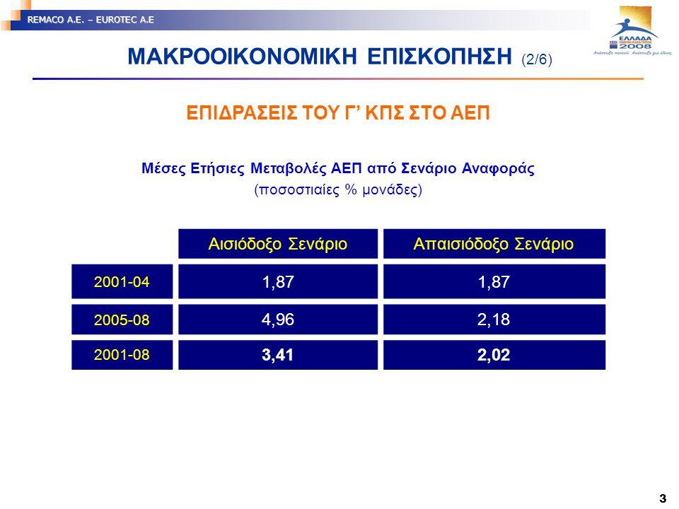 3 REMACO A.E. – EUROTEC A.E ΕΠΙΔΡΑΣΕΙΣ ΤΟΥ Γ' ΚΠΣ ΣΤΟ ΑΕΠ ΜΑΚΡΟΟΙΚΟΝΟΜΙΚΗ ΕΠΙΣΚΟΠΗΣΗ (2/6) Μέσες Ετήσιες Μεταβολές ΑΕΠ από Σενάριο Αναφοράς (ποσοστιαί