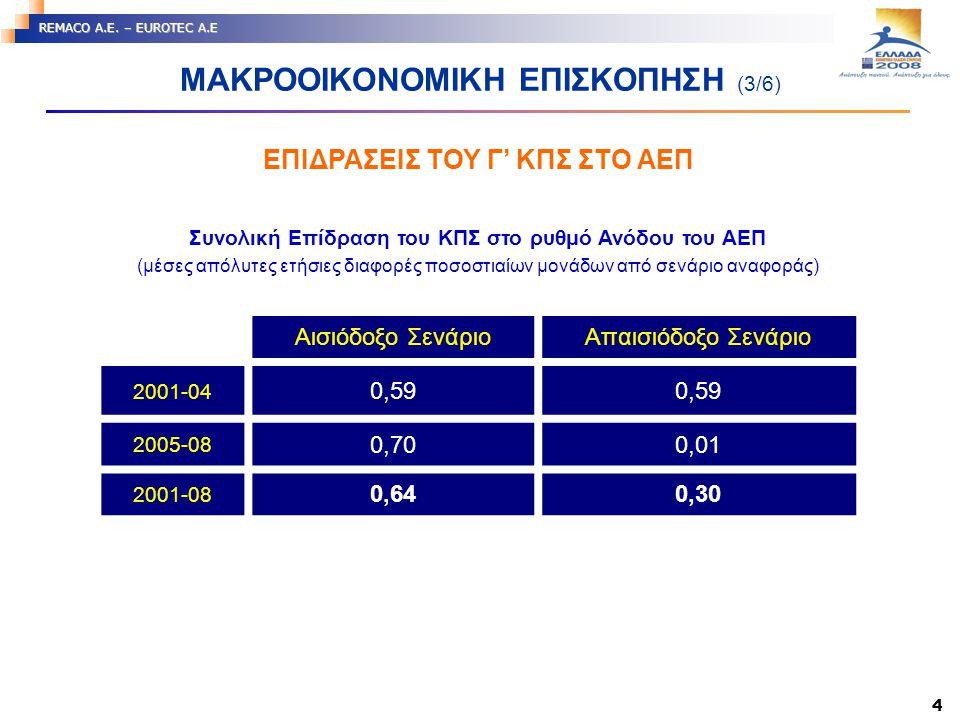 4 REMACO A.E. – EUROTEC A.E Συνολική Επίδραση του ΚΠΣ στο ρυθμό Ανόδου του ΑΕΠ (μέσες απόλυτες ετήσιες διαφορές ποσοστιαίων μονάδων από σενάριο αναφορ
