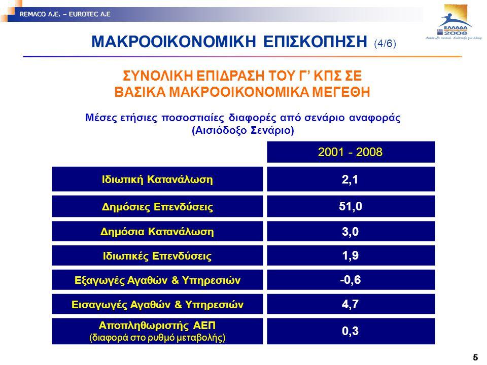 5 REMACO A.E. – EUROTEC A.E Μέσες ετήσιες ποσοστιαίες διαφορές από σενάριο αναφοράς (Αισιόδοξο Σενάριο) 2001 - 2008 Ιδιωτική Κατανάλωση 2,1 Δημόσιες Ε