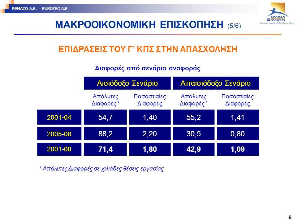 6 REMACO A.E. – EUROTEC A.E ΜΑΚΡΟΟΙΚΟΝΟΜΙΚΗ ΕΠΙΣΚΟΠΗΣΗ (5/6) Διαφορές από σενάριο αναφοράς Αισιόδοξο ΣενάριοΑπαισιόδοξο Σενάριο Απόλυτες Διαφορές * Πο