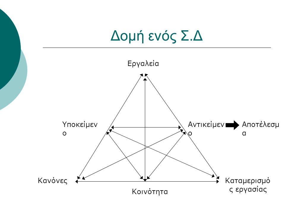 Δομή ενός Σ.Δ Εργαλεία Καταμερισμό ς εργασίας Κανόνες Υποκείμεν ο Αντικείμεν ο Κοινότητα Αποτέλεσμ α