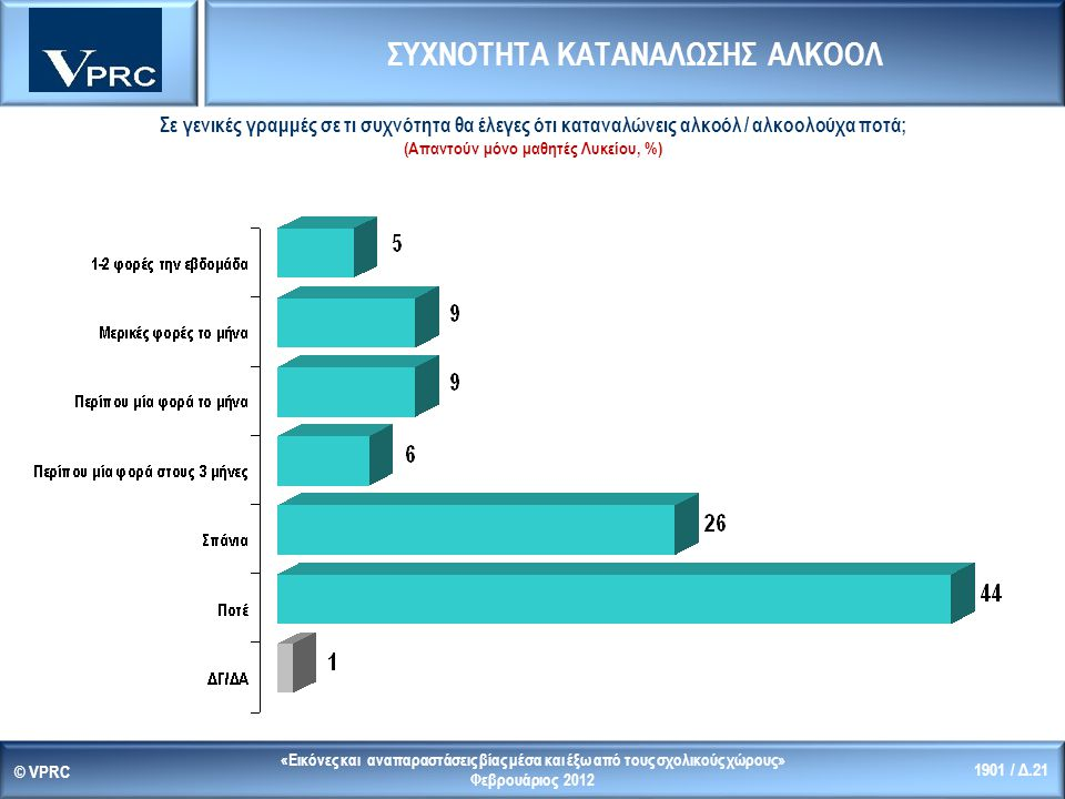 «Εικόνες και αναπαραστάσεις βίας μέσα και έξω από τους σχολικούς χώρους» Φεβρουάριος 2012 © VPRC 1901 / Δ.21 Σε γενικές γραμμές σε τι συχνότητα θα έλεγες ότι καταναλώνεις αλκοόλ / αλκοολούχα ποτά; (Απαντούν μόνο μαθητές Λυκείου, %) ΣΥΧΝΟΤΗΤΑ ΚΑΤΑΝΑΛΩΣΗΣ ΑΛΚΟΟΛ