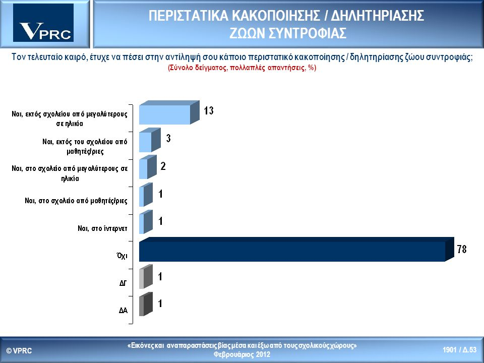 «Εικόνες και αναπαραστάσεις βίας μέσα και έξω από τους σχολικούς χώρους» Φεβρουάριος 2012 © VPRC 1901 / Δ.53 Τον τελευταίο καιρό, έτυχε να πέσει στην αντίληψή σου κάποιο περιστατικό κακοποίησης / δηλητηρίασης ζώου συντροφιάς; (Σύνολο δείγματος, πολλαπλές απαντήσεις, %) ΠΕΡΙΣΤΑΤΙΚΑ ΚΑΚΟΠΟΙΗΣΗΣ / ΔΗΛΗΤΗΡΙΑΣΗΣ ΖΩΩΝ ΣΥΝΤΡΟΦΙΑΣ