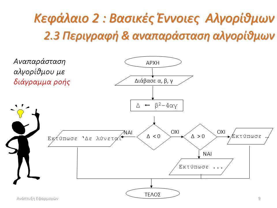 Ανάπτυξη Εφαρμογών10 Κεφάλαιο 2 : Βασικές Έννοιες Αλγορίθμων 2.3 Περιγραφή & αναπαράσταση αλγορίθμων αναπαράσταση αλγορίθμου με κωδικοποίηση σε ψευδογλώσσα Αλγόριθμος Τριώνυμο Διάβασε α, β, γ Δ  β 2 – 4αγ Αν Δ<0 τότε Εκτύπωσε 'Δεν υπάρχει λύση' Αλλιώς_αν Δ=0 τότε χ  -β/(2α) Εκτύπωσε χ Αλλιώς χ 1  -β+ΤΡ(Δ)/(2α) χ 2  -β+ΤΡ(Δ)/(2α) Εκτύπωσε χ 1, χ 2 Τέλος_αν Τέλος Τριώνυμο