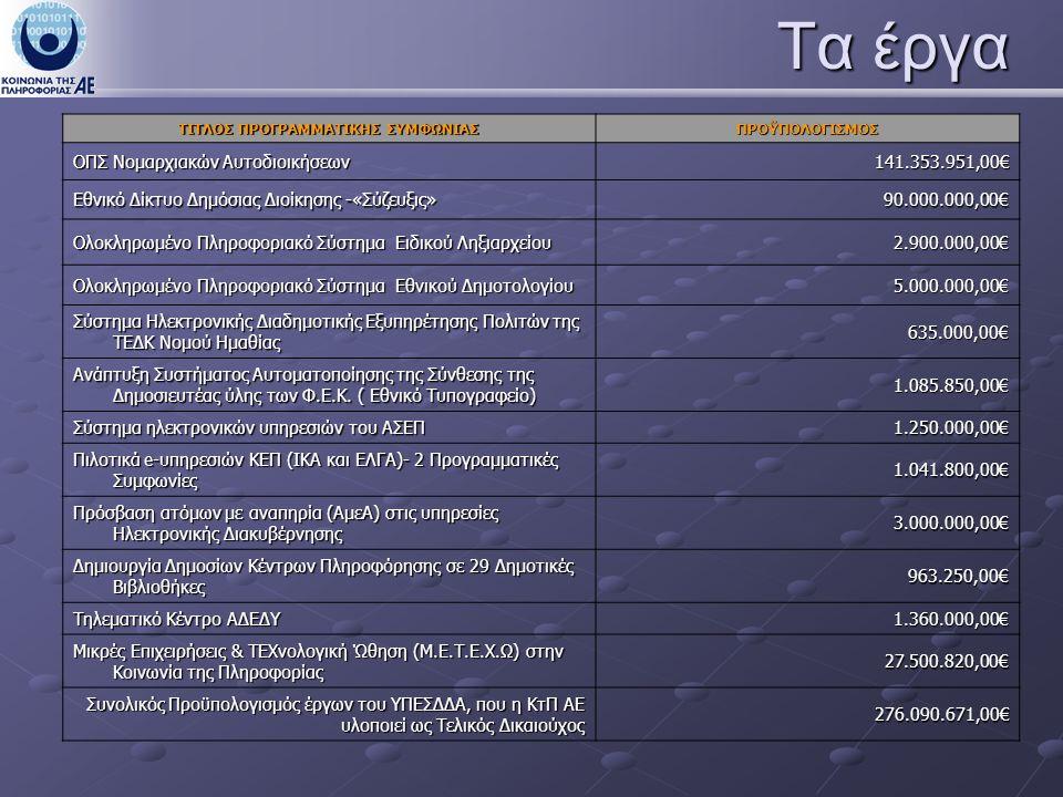 Τα έργα ΤΙΤΛΟΣ ΠΡΟΓΡΑΜΜΑΤΙΚΗΣ ΣΥΜΦΩΝΙΑΣ ΠΡΟΫΠΟΛΟΓΙΣΜΟΣ ΟΠΣ Νομαρχιακών Αυτοδιοικήσεων 141.353.951,00€ Εθνικό Δίκτυο Δημόσιας Διοίκησης -«Σύζευξις» 90.000.000,00€ Ολοκληρωμένο Πληροφοριακό Σύστημα Ειδικού Ληξιαρχείου 2.900.000,00€ Ολοκληρωμένο Πληροφοριακό Σύστημα Εθνικού Δημοτολογίου 5.000.000,00€ Σύστημα Ηλεκτρονικής Διαδημοτικής Εξυπηρέτησης Πολιτών της ΤΕΔΚ Νομού Ημαθίας 635.000,00€ Ανάπτυξη Συστήματος Αυτοματοποίησης της Σύνθεσης της Δημοσιευτέας ύλης των Φ.Ε.Κ.