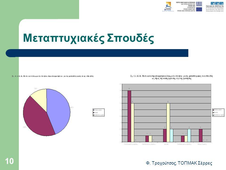 Φ. Τροχούτσος, ΤΟΠΜΑΚ Σέρρες 10 Μεταπτυχιακές Σπουδές
