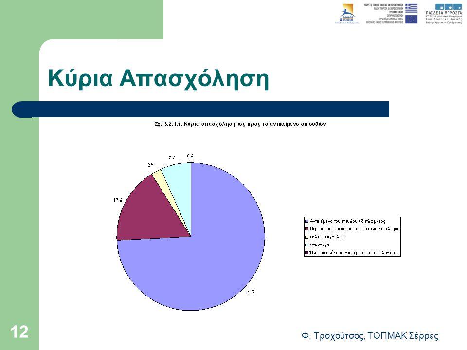 Φ. Τροχούτσος, ΤΟΠΜΑΚ Σέρρες 12 Κύρια Απασχόληση