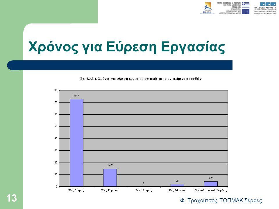 Φ. Τροχούτσος, ΤΟΠΜΑΚ Σέρρες 13 Χρόνος για Εύρεση Εργασίας