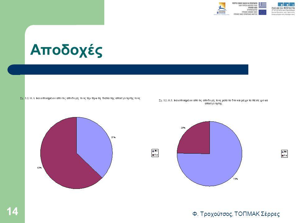 Φ. Τροχούτσος, ΤΟΠΜΑΚ Σέρρες 14 Αποδοχές