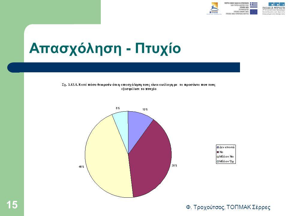 Φ. Τροχούτσος, ΤΟΠΜΑΚ Σέρρες 15 Απασχόληση - Πτυχίο