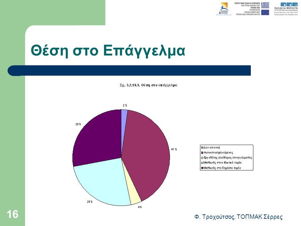 Φ. Τροχούτσος, ΤΟΠΜΑΚ Σέρρες 16 Θέση στο Επάγγελμα
