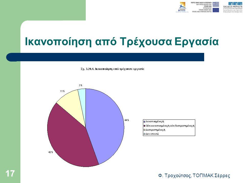 Φ. Τροχούτσος, ΤΟΠΜΑΚ Σέρρες 17 Ικανοποίηση από Τρέχουσα Εργασία