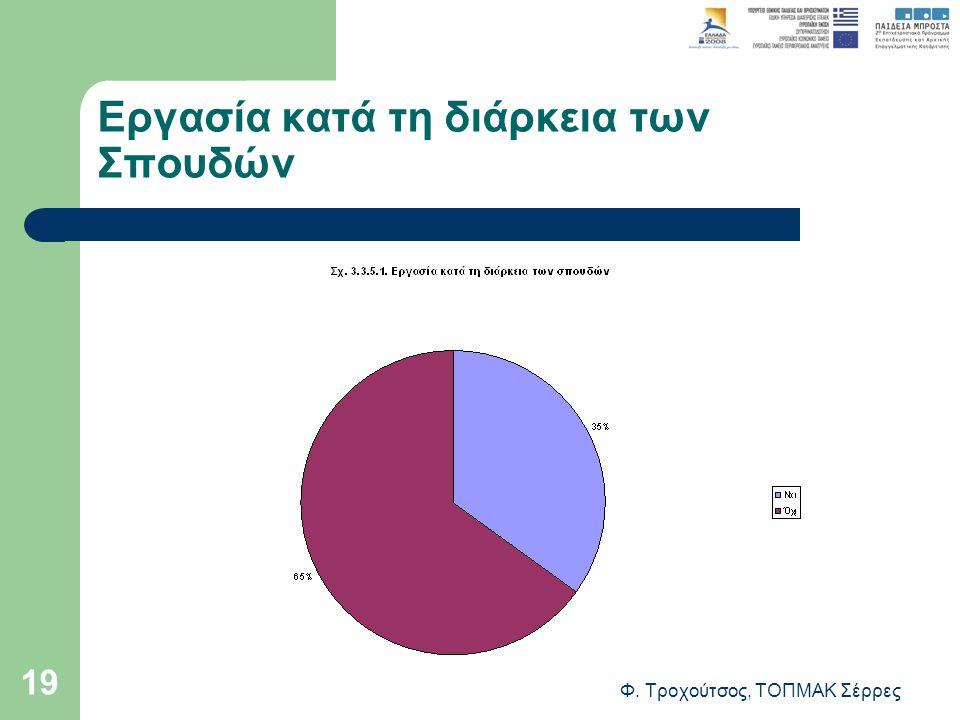 Φ. Τροχούτσος, ΤΟΠΜΑΚ Σέρρες 19 Εργασία κατά τη διάρκεια των Σπουδών