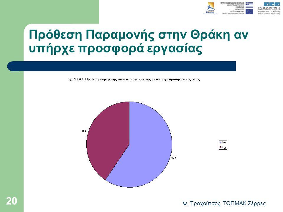 Φ. Τροχούτσος, ΤΟΠΜΑΚ Σέρρες 20 Πρόθεση Παραμονής στην Θράκη αν υπήρχε προσφορά εργασίας