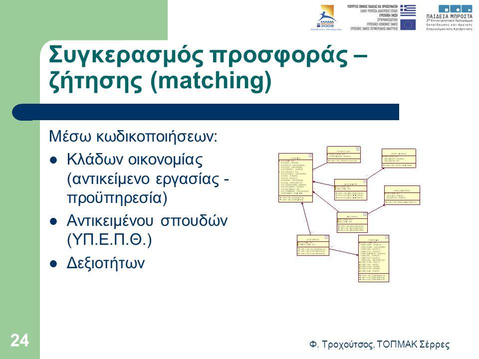 Φ. Τροχούτσος, ΤΟΠΜΑΚ Σέρρες 24 Συγκερασμός προσφοράς – ζήτησης (matching) Μέσω κωδικοποιήσεων: Κλάδων οικονομίας (αντικείμενο εργασίας - προϋπηρεσία)