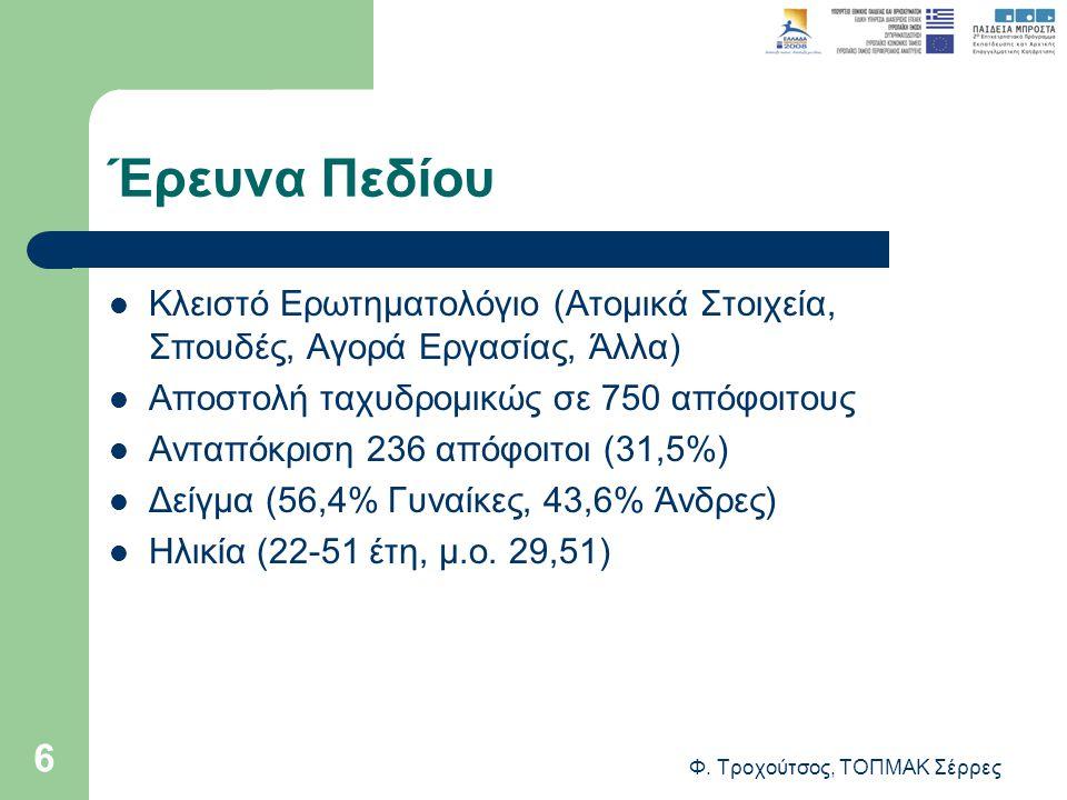 Φ. Τροχούτσος, ΤΟΠΜΑΚ Σέρρες 6 Έρευνα Πεδίου Κλειστό Ερωτηματολόγιο (Ατομικά Στοιχεία, Σπουδές, Αγορά Εργασίας, Άλλα) Αποστολή ταχυδρομικώς σε 750 από