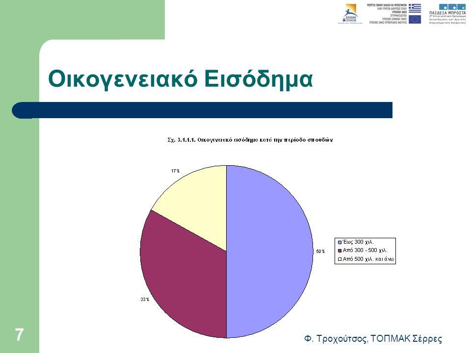Φ. Τροχούτσος, ΤΟΠΜΑΚ Σέρρες 7 Οικογενειακό Εισόδημα