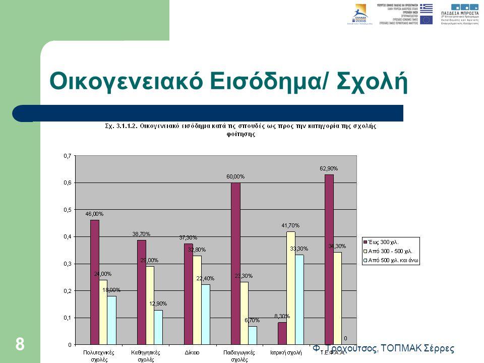 Φ. Τροχούτσος, ΤΟΠΜΑΚ Σέρρες 8 Οικογενειακό Εισόδημα/ Σχολή