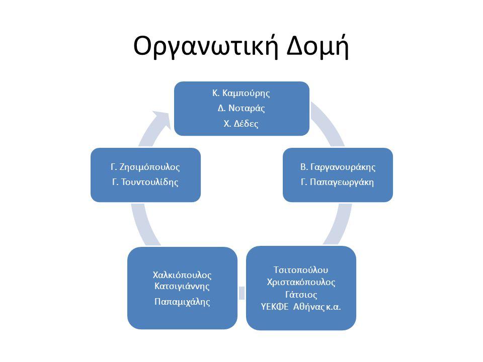 Οργανωτική Δομή Κ. Καμπούρης Δ. Νοταράς Χ. Δέδες Β.