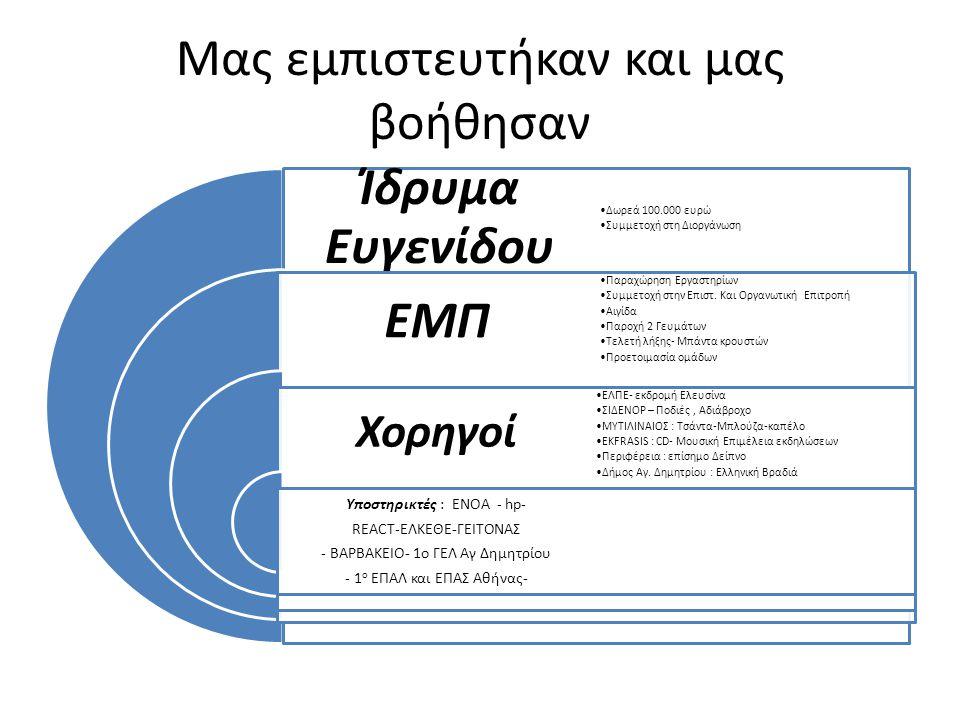 Μας εμπιστευτήκαν και μας βοήθησαν Ίδρυμα Ευγενίδου ΕΜΠ Χορηγοί Υποστηρικτές : ΕΝΟΑ - hp- REACT-ΕΛΚΕΘΕ-ΓΕΙΤΟΝΑΣ - ΒΑΡΒΑΚΕΙΟ- 1ο ΓΕΛ Αγ Δημητρίου - 1 ο ΕΠΑΛ και ΕΠΑΣ Αθήνας- Δωρεά 100.000 ευρώ Συμμετοχή στη Διοργάνωση Παραχώρηση Εργαστηρίων Συμμετοχή στην Επιστ.