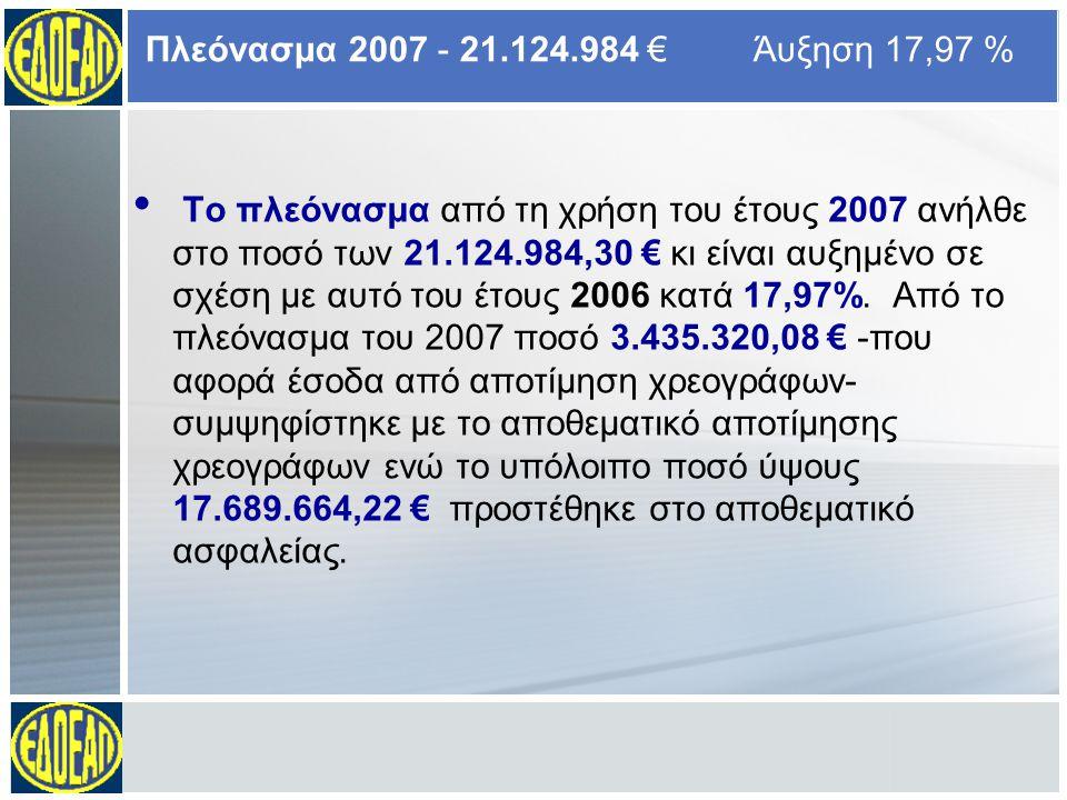 Το πλεόνασμα από τη χρήση του έτους 2007 ανήλθε στο ποσό των 21.124.984,30 € κι είναι αυξημένο σε σχέση με αυτό του έτους 2006 κατά 17,97%.